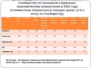 Доля государств-членов ЕврАзЭС в итогах по Сообществу по основным социально-экон