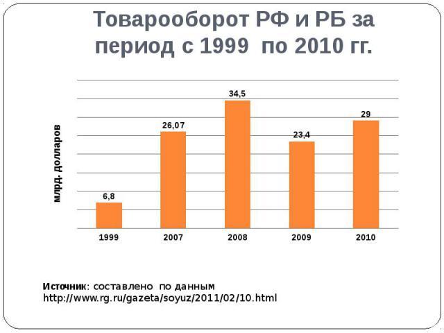 Товарооборот РФ и РБ за период с 1999 по 2010 гг.