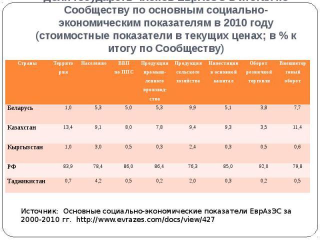 Доля государств-членов ЕврАзЭС в итогах по Сообществу по основным социально-экономическим показателям в 2010 году (стоимостные показатели в текущих ценах; в % к итогу по Сообществу)