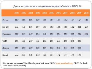 Доля затрат на исследования и разработки в ВВП, %