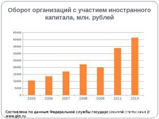 Оборот организаций с участием иностранного капитала, млн. рублей