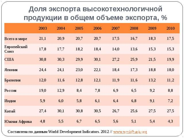Доля экспорта высокотехнологичной продукции в общем объеме экспорта, %