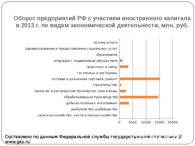 Оборот предприятий РФ с участием иностранного капитала в 2013 г. по видам экономической деятельности, млн. руб.