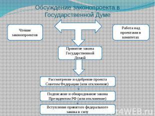 Обсуждение законопроекта в Государственной Думе
