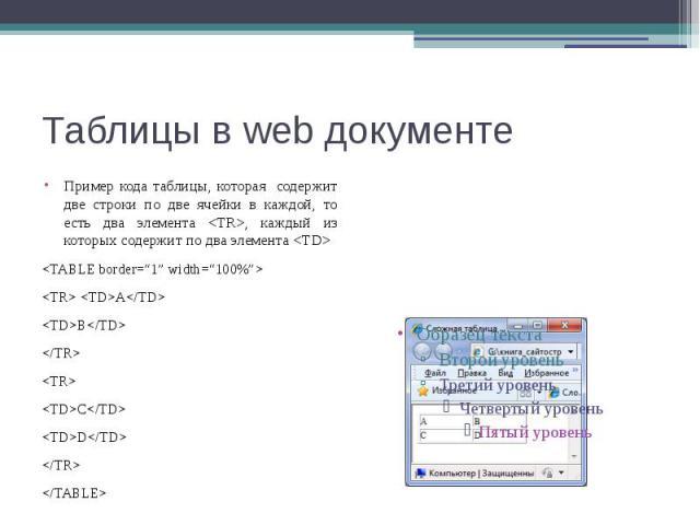 """Таблицы в web документе Пример кода таблицы, которая содержит две строки по две ячейки в каждой, то есть два элемента <TR>, каждый из которых содержит по два элемента <TD> <TABLE border=""""1"""" width=""""100%""""> <TR> <TD>A</…"""
