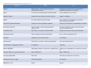 Дифференциальные диагностические признаки ХОБЛ и БА представлены в табл. 3