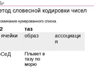Метод словесной кодировки чисел Запоминание нумерованного списка