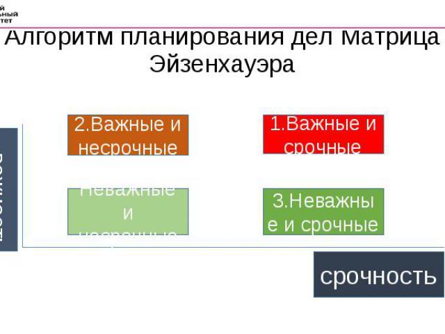 Алгоритм планирования дел Матрица Эйзенхауэра