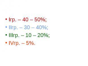 Iгр. – 40 – 50%; IIгр. – 30 – 40%; IIIгр. – 10 – 20%; IVгр. – 5%.