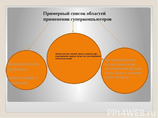 Примерный список областей применения суперкомпьютеров Примерный список областей применения суперкомпьютеров