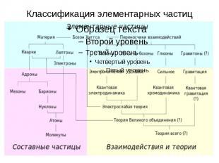 Классификация элементарных частиц