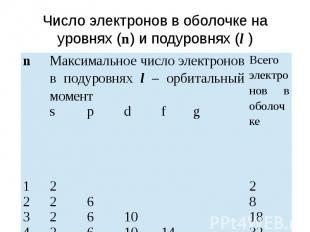 Число электронов в оболочке на уровнях (n) и подуровнях (l )