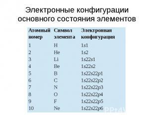 Электронные конфигурации основного состояния элементов