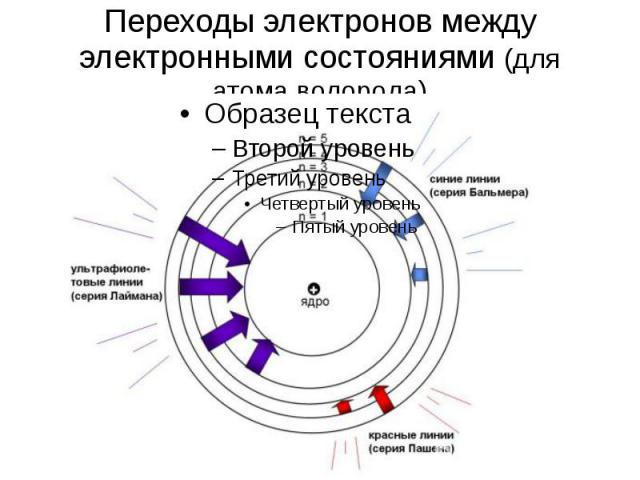 Переходы электронов между электронными состояниями (для атома водорода)