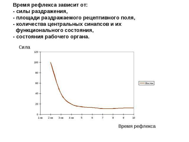 Время рефлекса зависит от: - силы раздражения, - площади раздражаемого рецептивного поля, - количества центральных синапсов и их функционального состояния, - состояния рабочего органа.