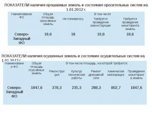 ПОКАЗАТЕЛИ наличия орошаемых земель и состояния оросительных систем на 1.01.2012