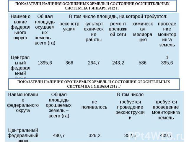 ПОКАЗАТЕЛИ НАЛИЧИЯ ОСУШЕННЫХ ЗЕМЕЛЬ И СОСТОЯНИЕ ОСУШИТЕЛЬНЫХ СИСТЕМ НА 1 ЯНВАРЯ 2012 Г.