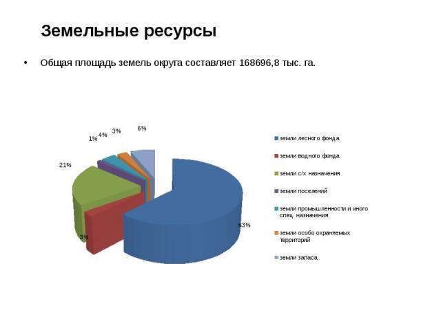 Земельные ресурсы Общая площадь земель округа составляет 168696,8 тыс. га.