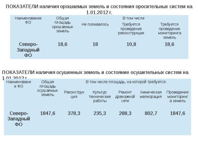 ПОКАЗАТЕЛИ наличия орошаемых земель и состояния оросительных систем на 1.01.2012 г.