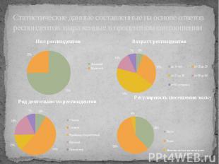 Статистические данные составленные на основе ответов респондентов выраженные в п