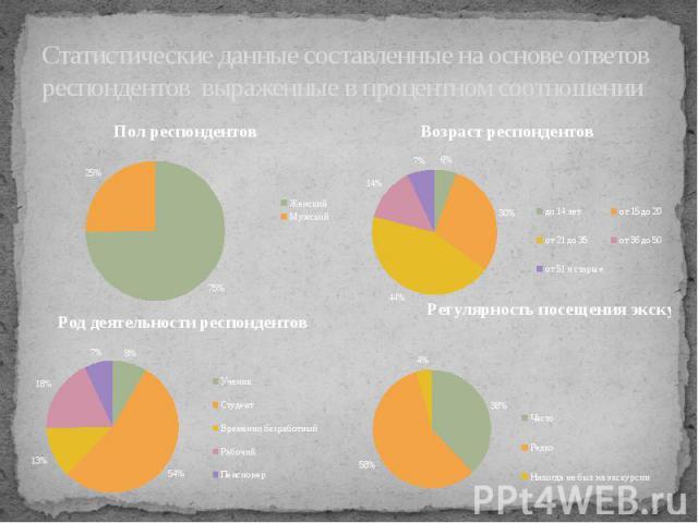 Статистические данные составленные на основе ответов респондентов выраженные в процентном соотношении