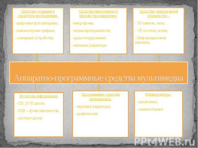 Аппаратно-программные средства мультимедиа
