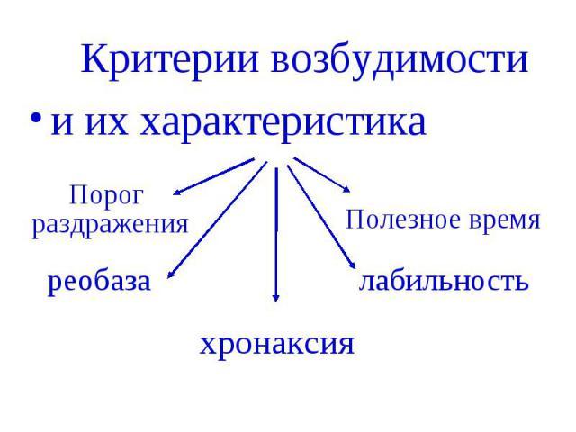 Критерии возбудимости Критерии возбудимости и их характеристика