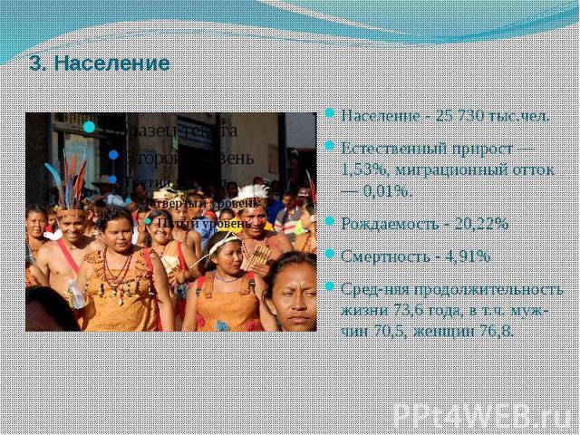 3. Население Население - 25730 тыс.чел. Естественный прирост — 1,53%, миграционный отток — 0,01%. Рождаемость - 20,22% Смертность - 4,91% Средняя продолжительность жизни 73,6 года, в т.ч. мужчин 70,5, женщин 76,8.