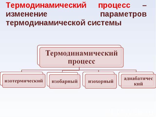 Термодинамический процесс – изменение параметров термодинамической системы Термодинамический процесс – изменение параметров термодинамической системы