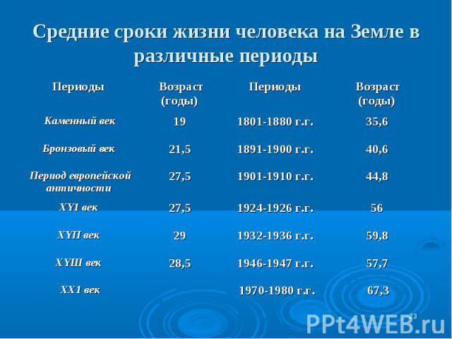 Средние сроки жизни человека на Земле в различные периоды