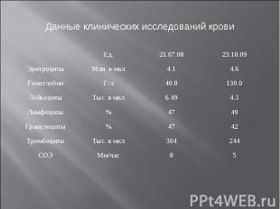 Данные клинических исследований крови