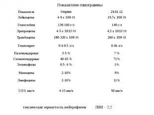 Показатели гемограммы