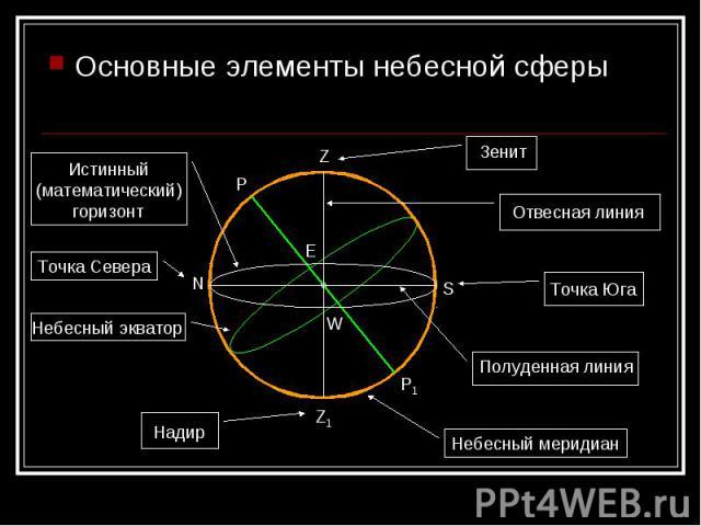 Основные элементы небесной сферы Основные элементы небесной сферы