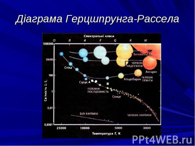 Діаграма Герцшпрунга-Рассела