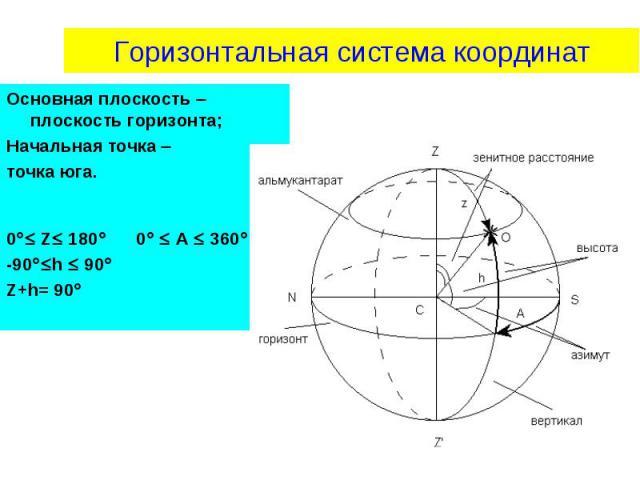 Основная плоскость плоскость горизонта; Основная плоскость плоскость горизонта; Начальная точка точка юга. 0 Z 180 0 A 360 -90 h 90 Z+h= 90