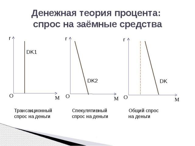 Денежная теория процента: спрос на заёмные средства