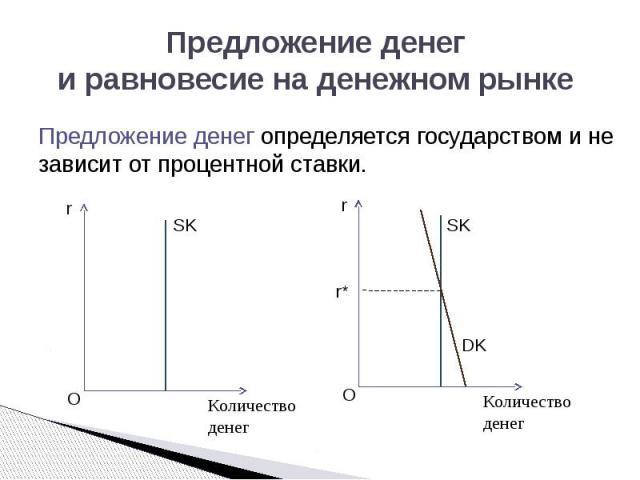 Предложение денег и равновесие на денежном рынке Предложение денег определяется государством и не зависит от процентной ставки.