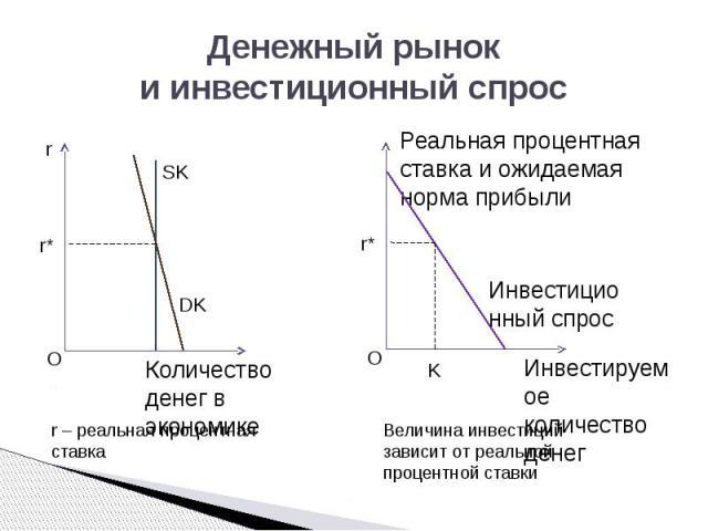 Денежный рынок и инвестиционный спрос