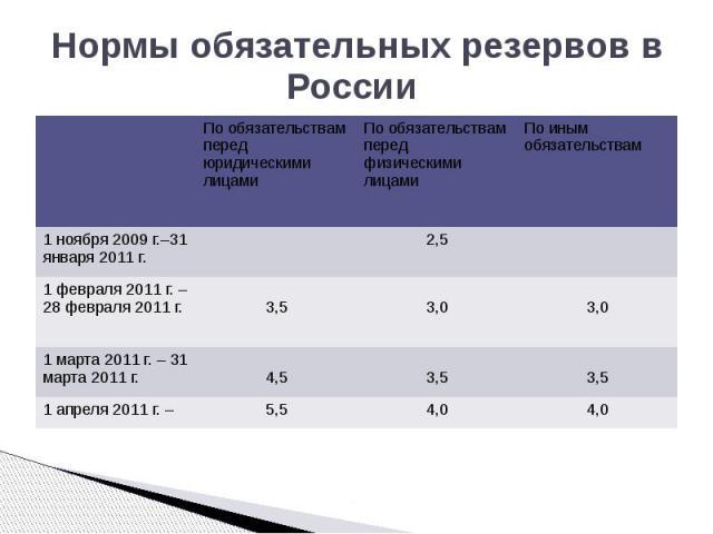 Нормы обязательных резервов в России
