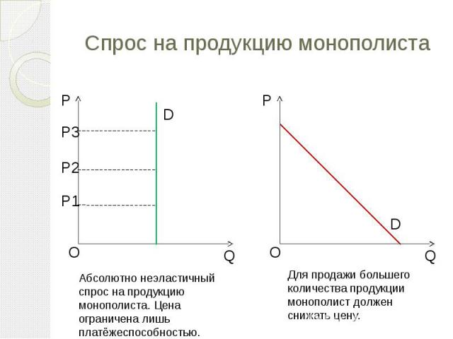 Спрос на продукцию монополиста