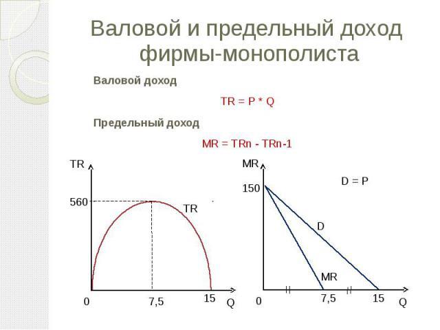 Валовой и предельный доход фирмы-монополиста Валовой доход TR = P * Q Предельный доход MR = TRn - TRn-1