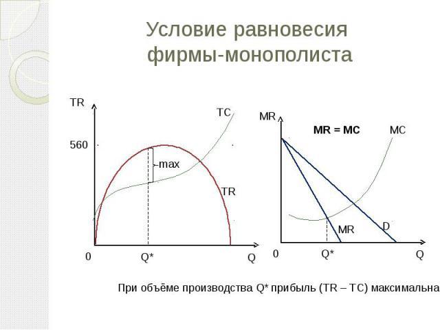 Условие равновесия фирмы-монополиста