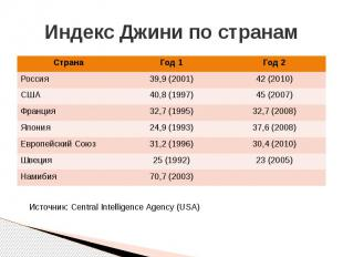 Индекс Джини по странам