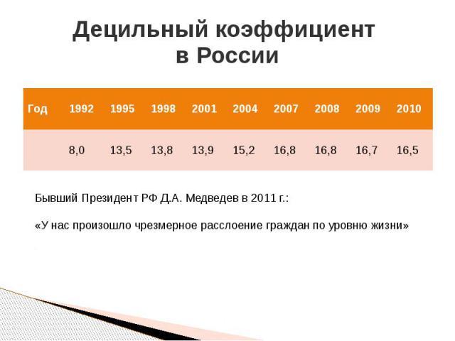 Децильный коэффициент в России