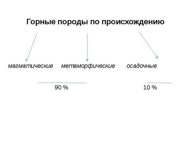 Горные породы по происхождению магматические метаморфические осадочные 90% 10 %