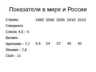 Показатели в мире и России Страны Северного Союза: 4,5 – 5 Велико- британия – 7,