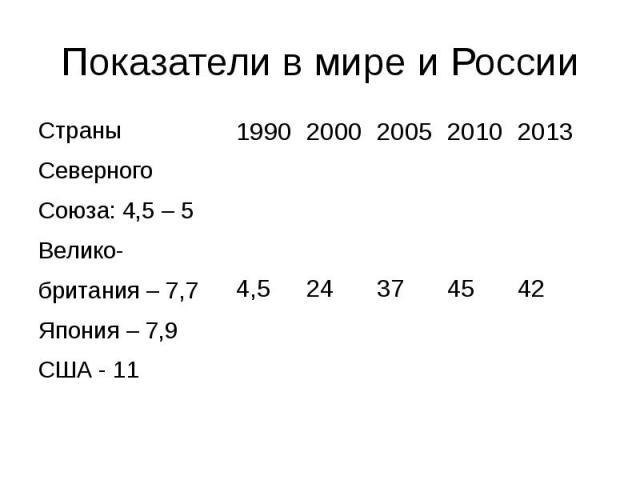 Показатели в мире и России Страны Северного Союза: 4,5 – 5 Велико- британия – 7,7 Япония – 7,9 США - 11