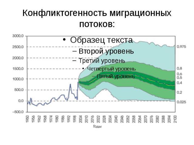 Конфликтогенность миграционных потоков: