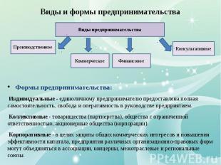 Виды и формы предпринимательства Формы предпринимательства: Индивидуальные - еди