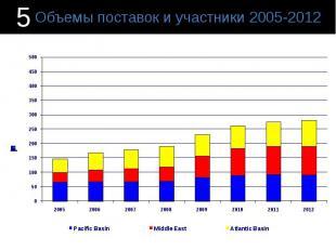 Объемы поставок и участники 2005-2012